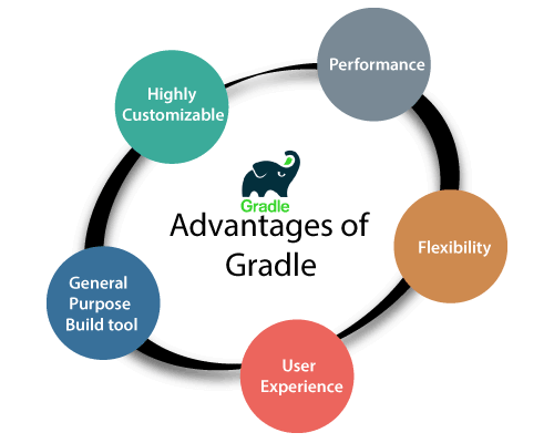 Advantages of Gradle