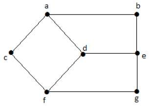 Basic Properties of Graph Theory
