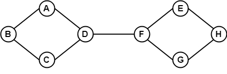 Graph Theory Connectivity