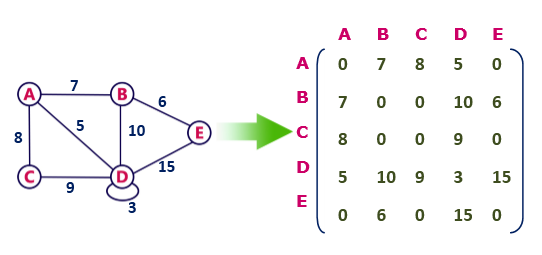Graph Theory Graph Representations - javatpoint