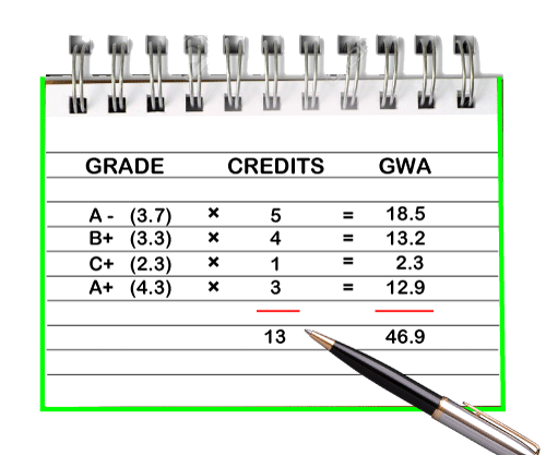 How to Calculate GPA