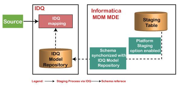 Informatica IDQ