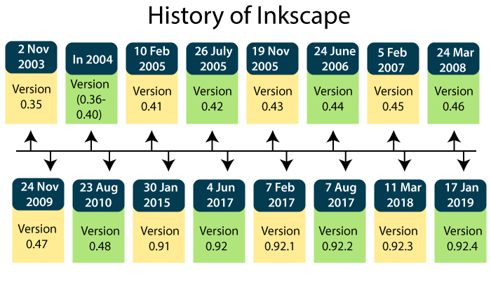 Inkscape History