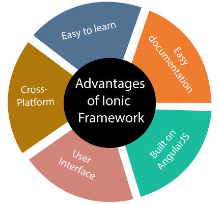 What is Ionic Framework