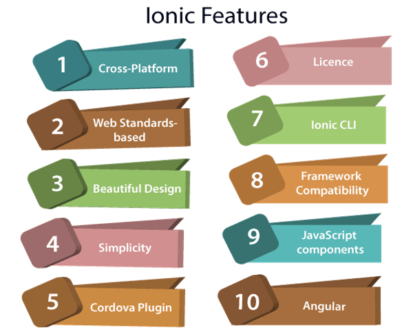 Ionic Framework Features