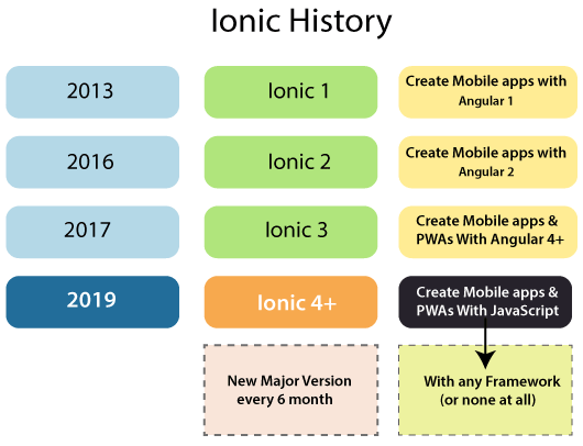 Ionic History