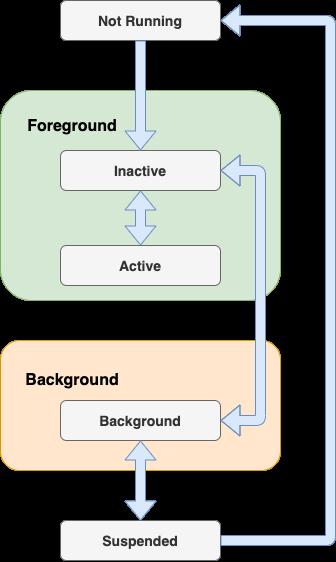 IOS app lifecycle