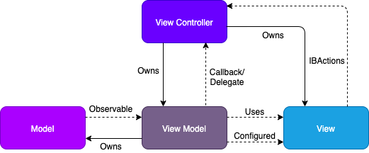 iOS Model View View-Model