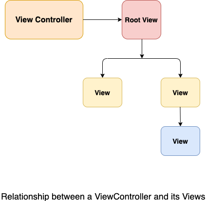 Views and View Controllers