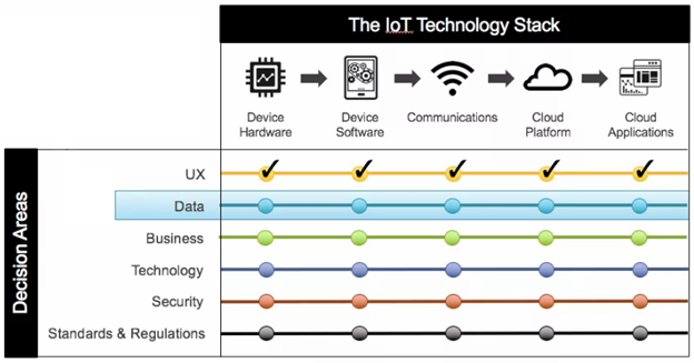 Internet of Things (IoT) Decision Framework