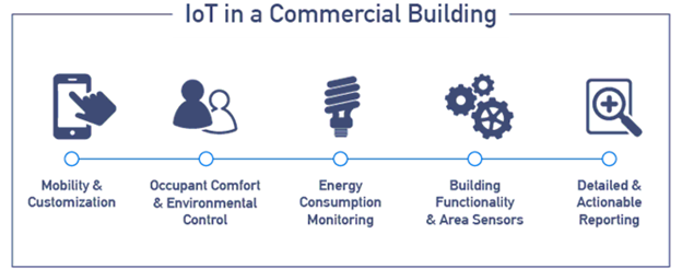 Internet of Things (IoT) in Energy Domain