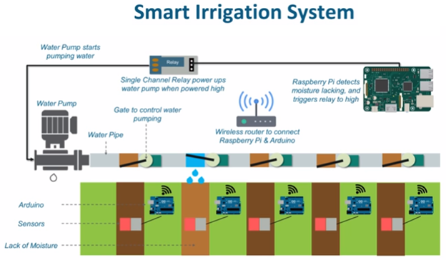 IoT - Smart Agriculture Domain - Javatpoint