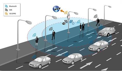 IoT Transportation
