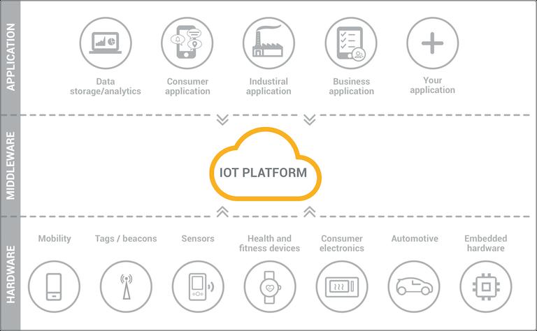 IoT - Platform