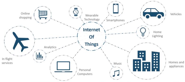 IoT Introdoction