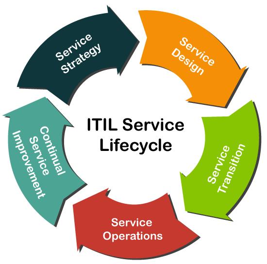ITIL Tutorial