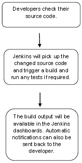 What is Jenkins