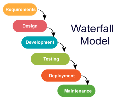 JIRA Waterfall Model