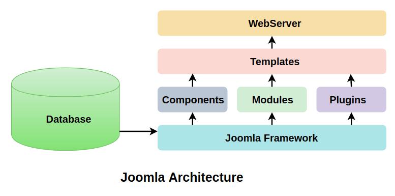 Architecture of Joomla