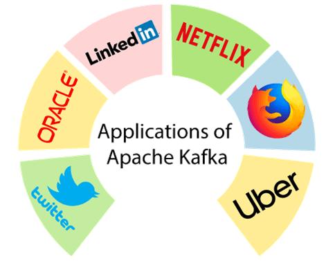 Apache Kafka Applications