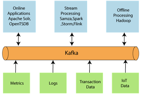 Apache Kafka Architecture