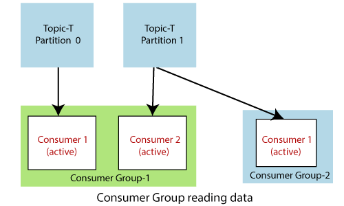 Kafka Consumer and Consumer Groups