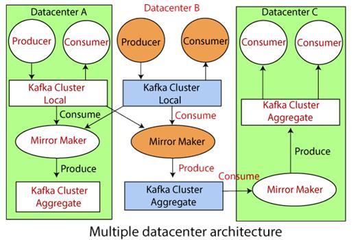 Apache Kafka Multiple Clusters