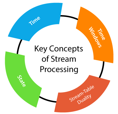 Key concepts of Stream Processing