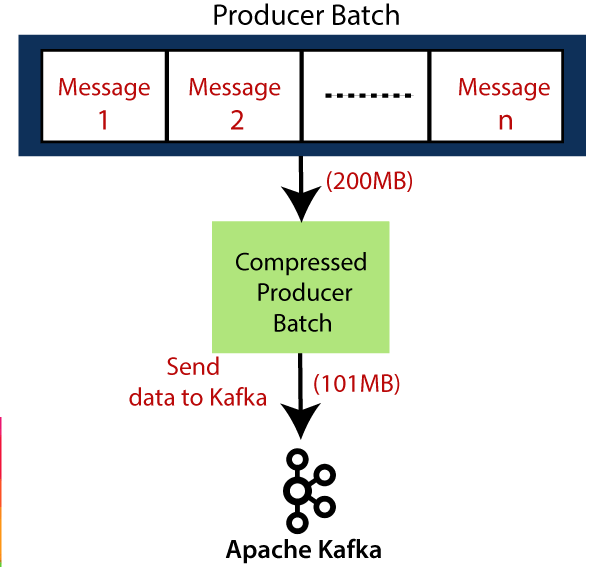 Kafka Message Compression
