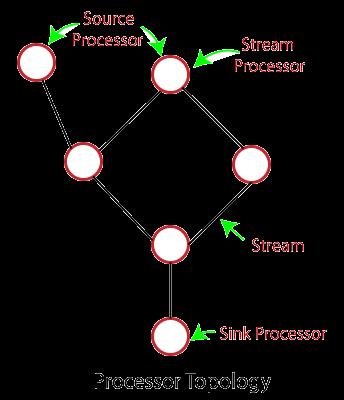 Kafka Stream Processing
