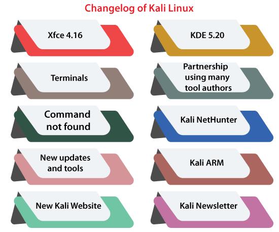 Kali Linux Latest Version