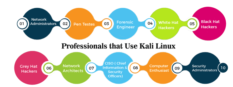 Use of Kali Linux