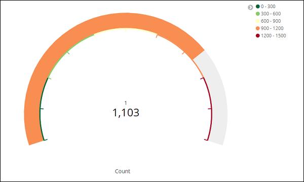 Visualization in Kibana