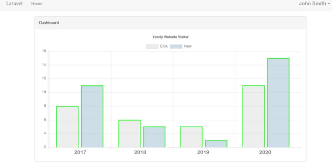 Add charts in Laravel using Chart JS