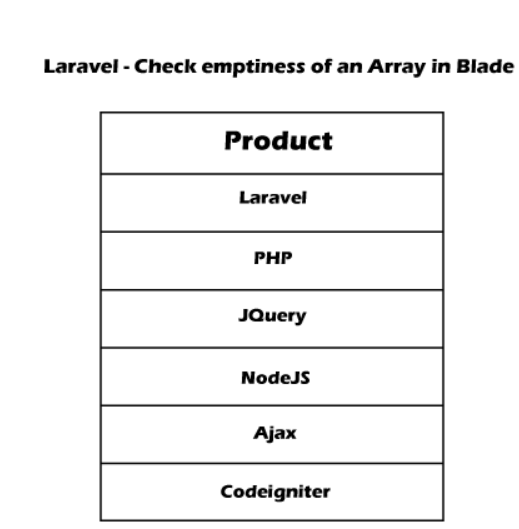 Check If Array is Empty in Blade using Laravel
