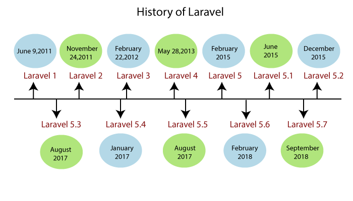 History of Laravel