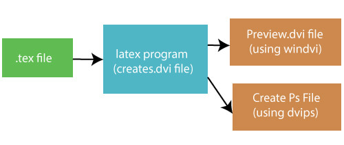 How to use Latex