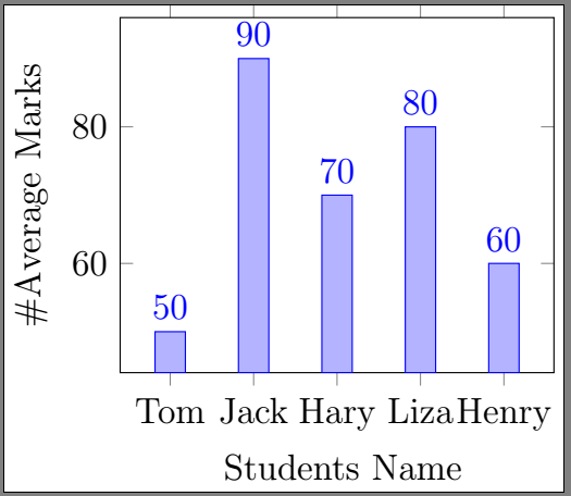 Latex Bar Graphs and Pie Charts using Tikz