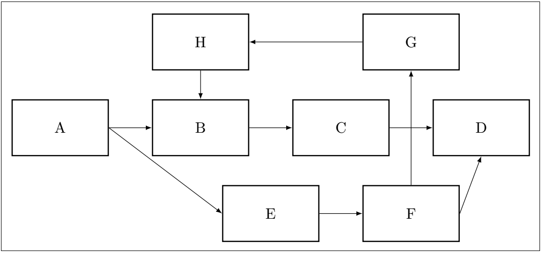 Block Diagram using TikZ
