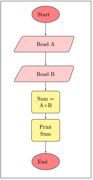 Latex Flow Diagrams using Tikz