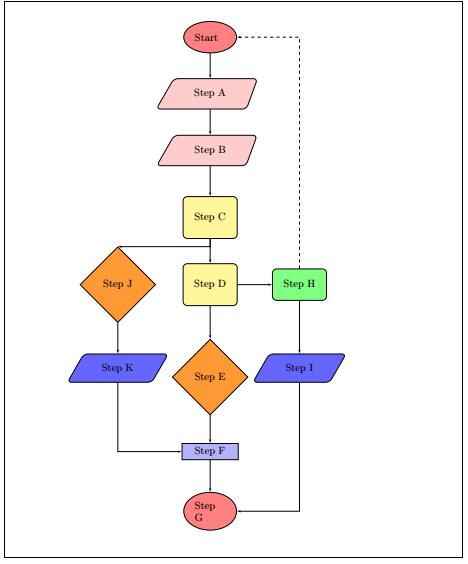Latex Flow Diagrams using Tikz