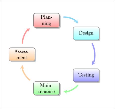 Latex smart Diagrams