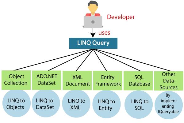 LINQ Tutorial