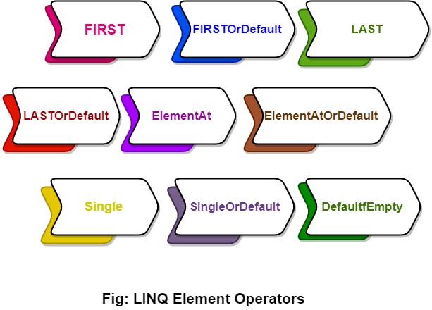 LINQ Element Operators