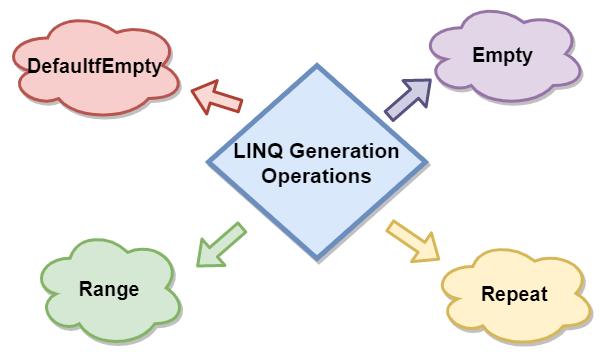 LINQ Generation Operations