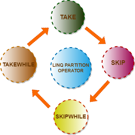 LINQ Partition Operator