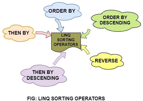 LINQ Sorting Operators