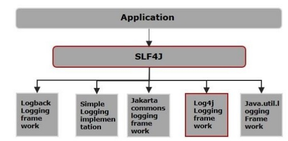 Log4j vs SLF4J
