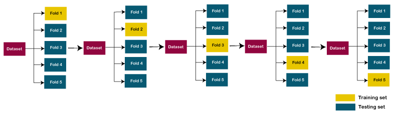 Cross-Validation in Machine Learning