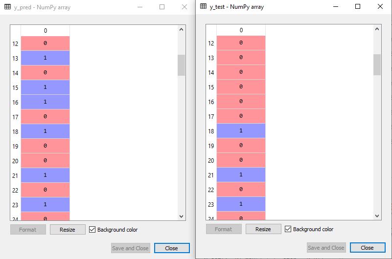 Decision Tree Classification Algorithm